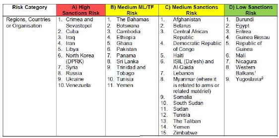 Sanction Countries for Cargo INsurance