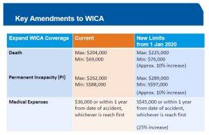WICA New Limits